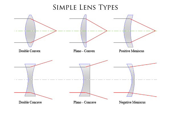 Simple Lens Types