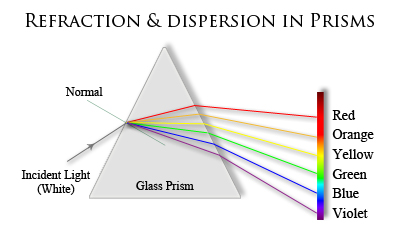 Refraction & Dispersion of Light In Prisms